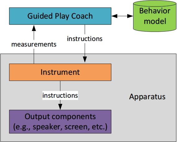 Tehnologie care evaluează digital și antrenează persoanele cu dificultăți de comportament