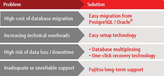 Fujitsu a dezvoltat o tehnologie pentru accelerarea procesării datelor provenite din IoT