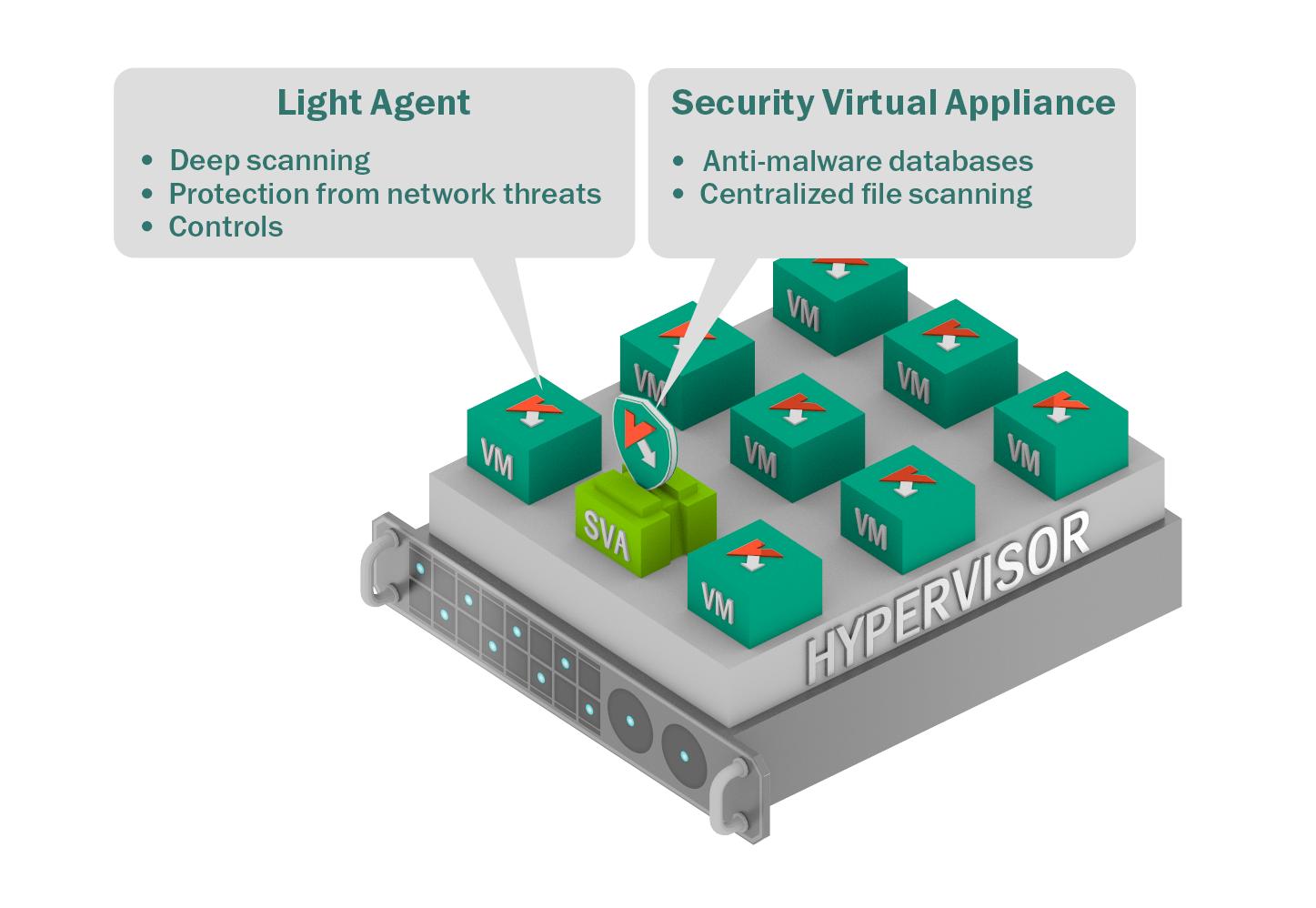 Kaspersky Security for Virtualization Light Agent oferă protecție avansată pentru serverele Linux