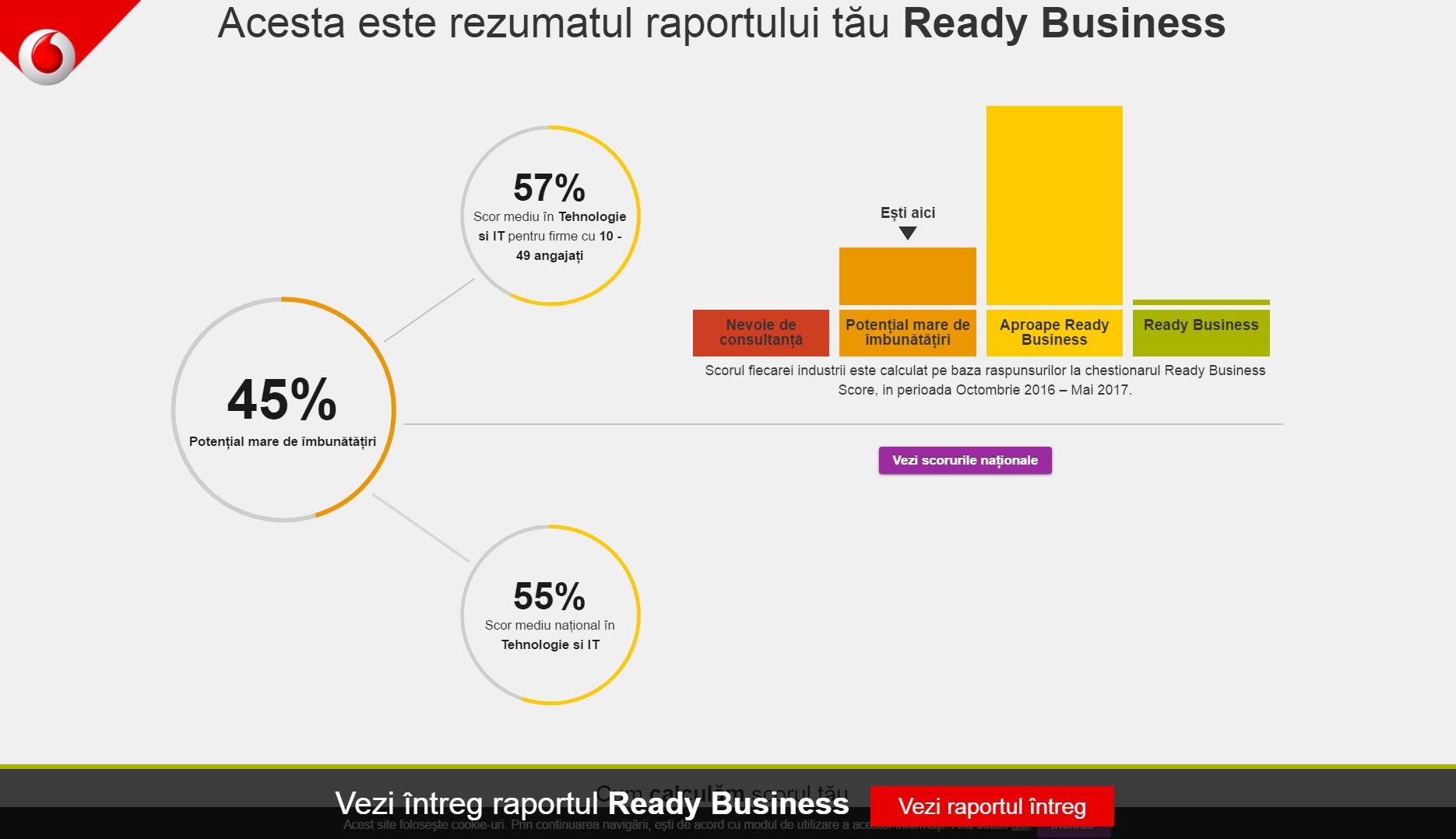 Vodafone Romania lanseaza scorul pe industrie in cadrul platformei Ready Business Score