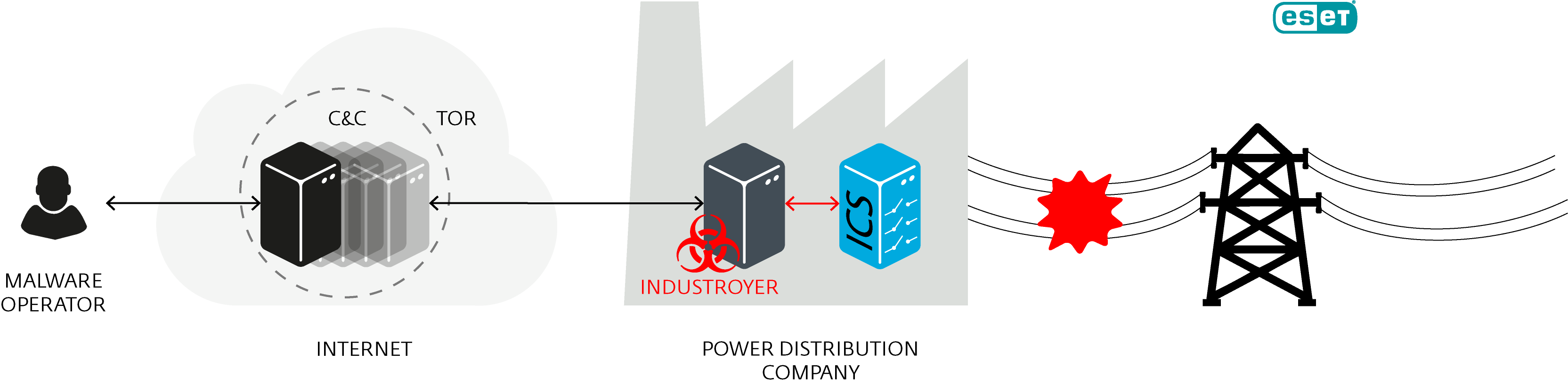Industroyer, amenințare la adresa sistemelor industriale de control