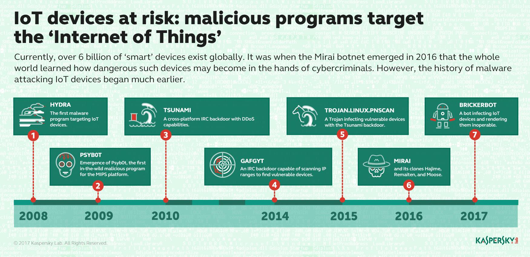 Numarul de programe malware care vizeaza dispozitive inteligente s-a dublat in 2017