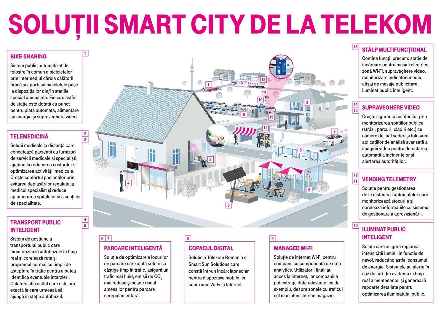 Un nou proiect-pilot de tip Smart City, in Constanta