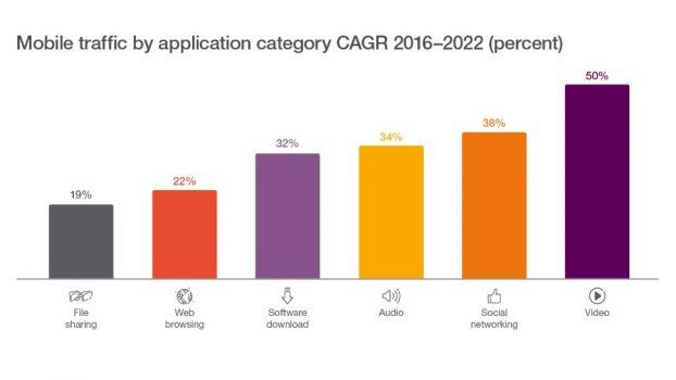 1 milion utilizatori noi de net mobil pe zi pana in 2022