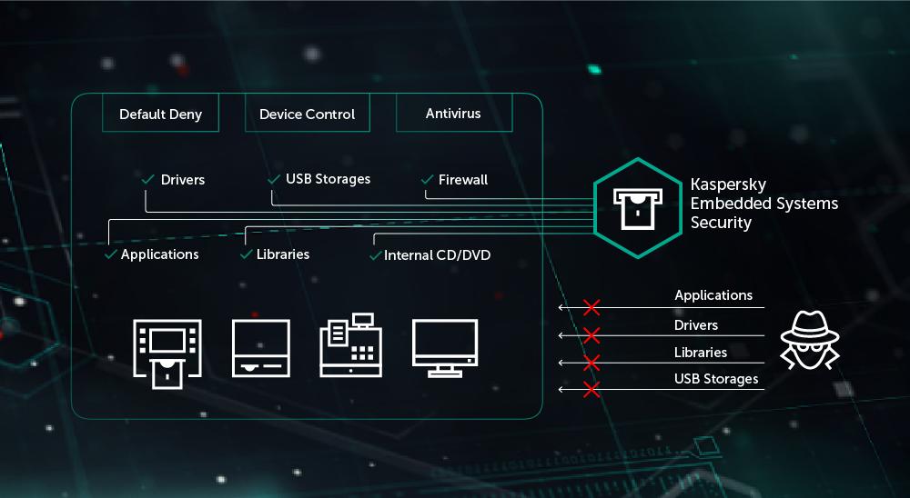 Noua variantă Kaspersky Embedded Systems Security pentru ATM-uri și terminale POS aduce îmbunătățiri în materie de conformare și securitate