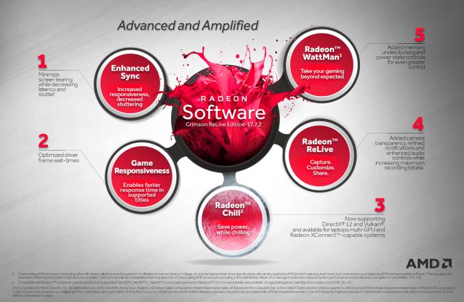 Radeon Software Crimson ReLive Edition 17.7.2 – cel mai important upgrade al suite software de pana acum