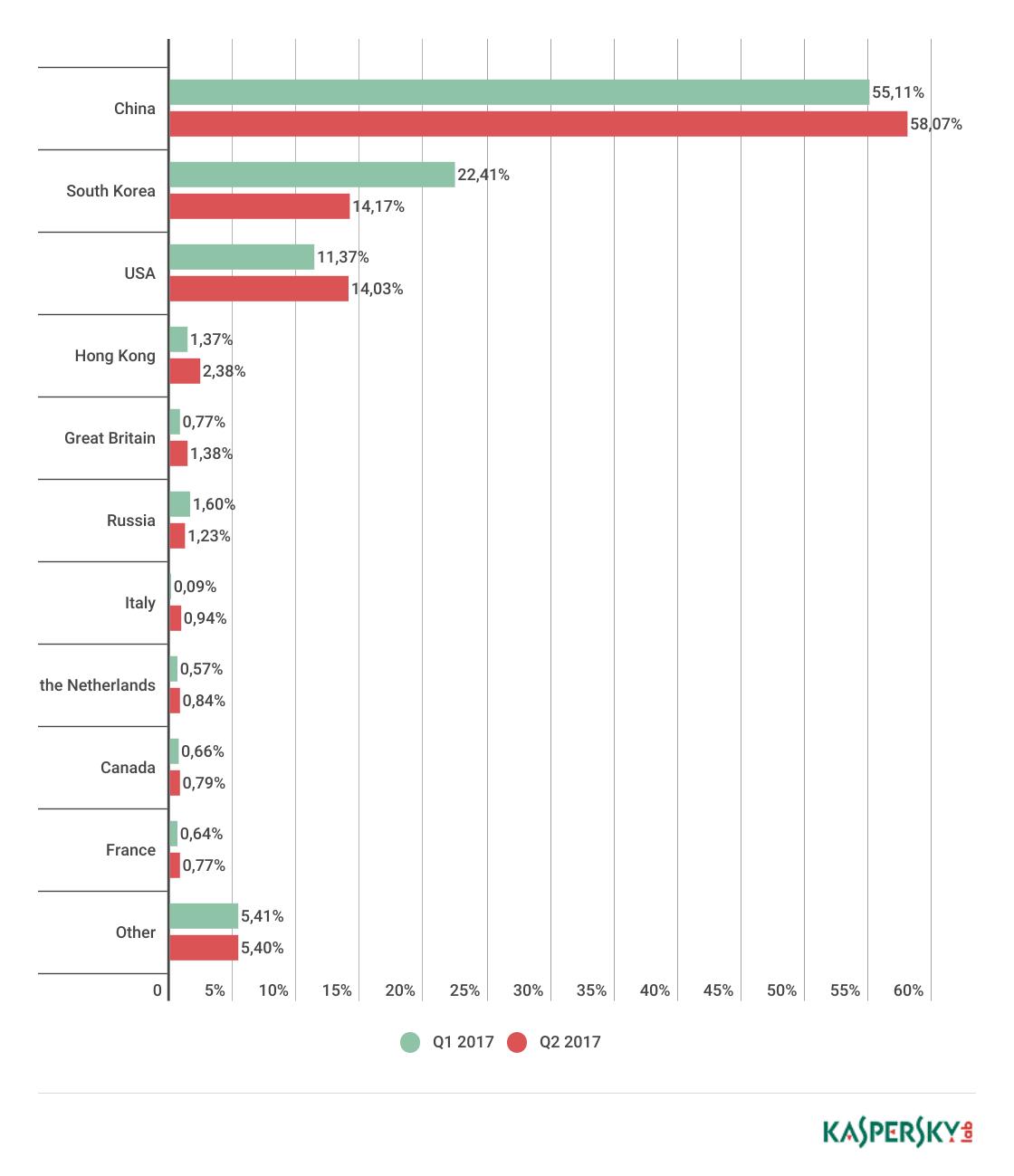 Atacurile DDoS au durat mai mult și au fost mai numeroase în T2
