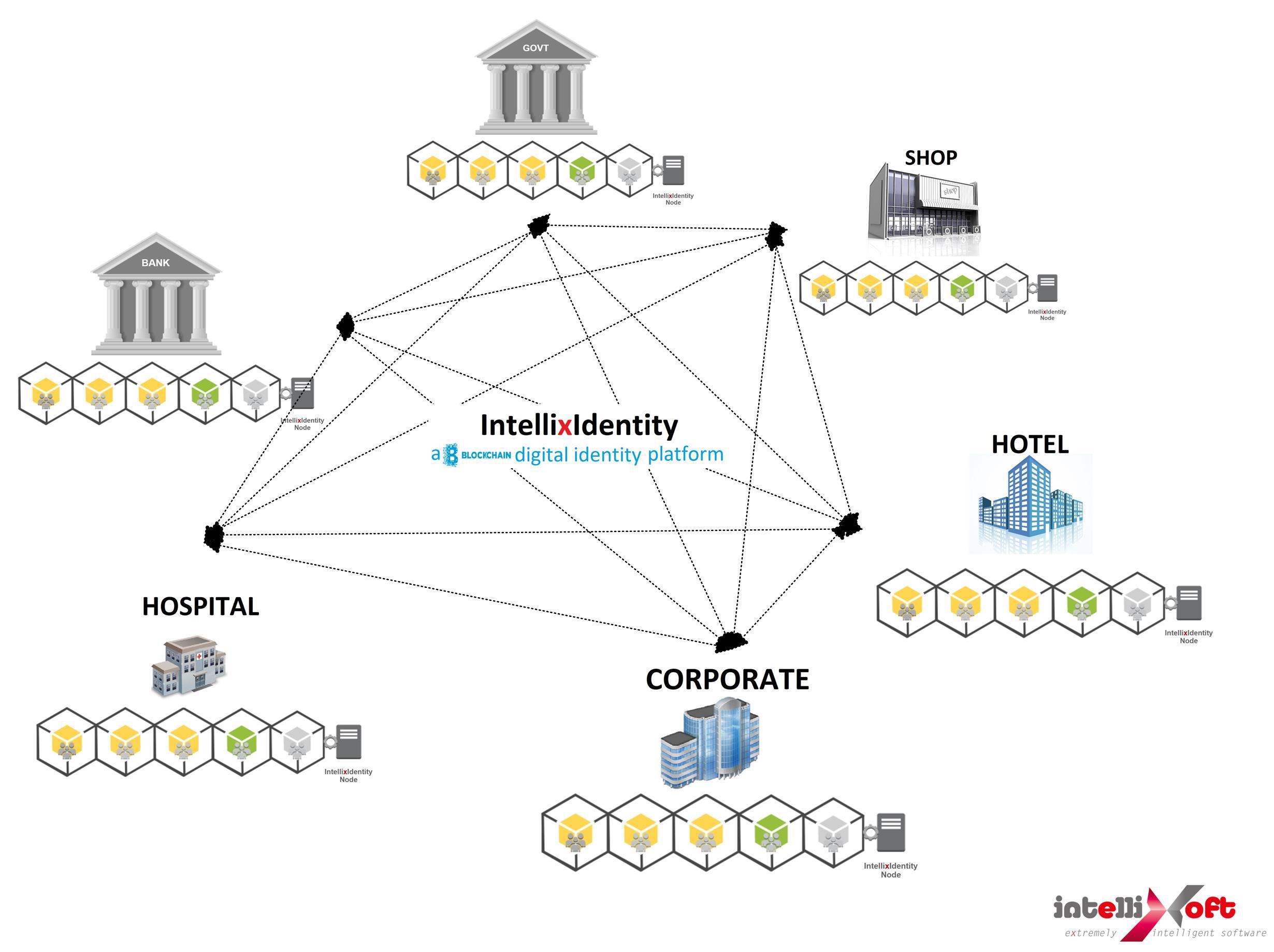 IntellixIdentity, o idee de solutie de identitate si autentificare