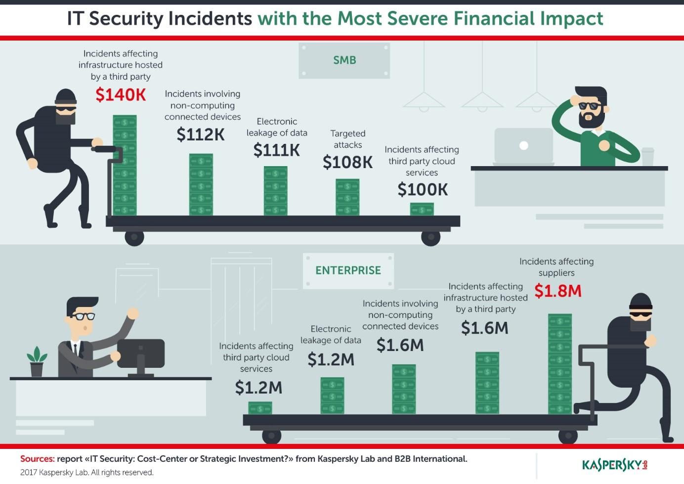 Care este adevaratul cost al securității IT?