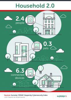 Noua eră a locuințelor 2.0 provoacă îngrijorări legate de securitate
