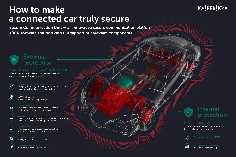 Prototipul Secure Communication Unit face mașinile conectate rezistente la atacurile hackerilor