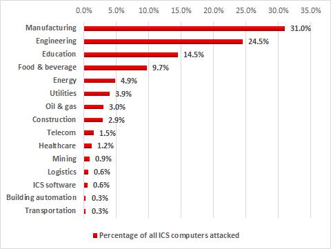 1 din 3 computere ICS atacate in H1 2017 provine din companii de productie