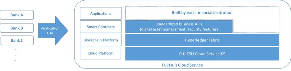 Serviciul cloud Fujitsu adoptat de asociaţia bancherilor japonezi pentru testarea serviciilor financiare bazate pe tehnologia blockchain
