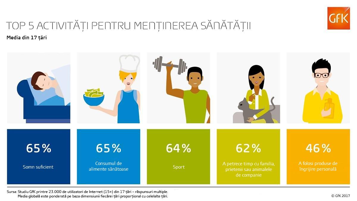 Activități pentru menținerea sănătății fizice