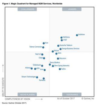 Vodafone in topul Gartner pentru serviciile Machine-to-Machine