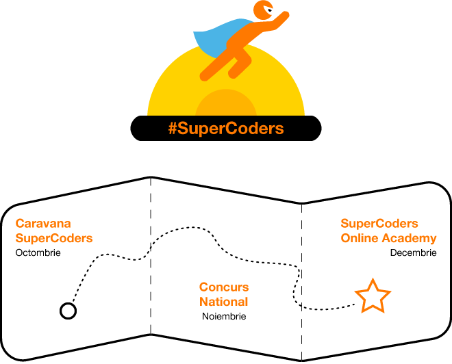 SuperCoders