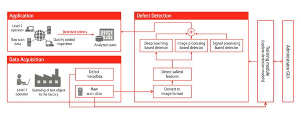 Fujitsu revoluționează controlul calității producției și detectarea defectelor