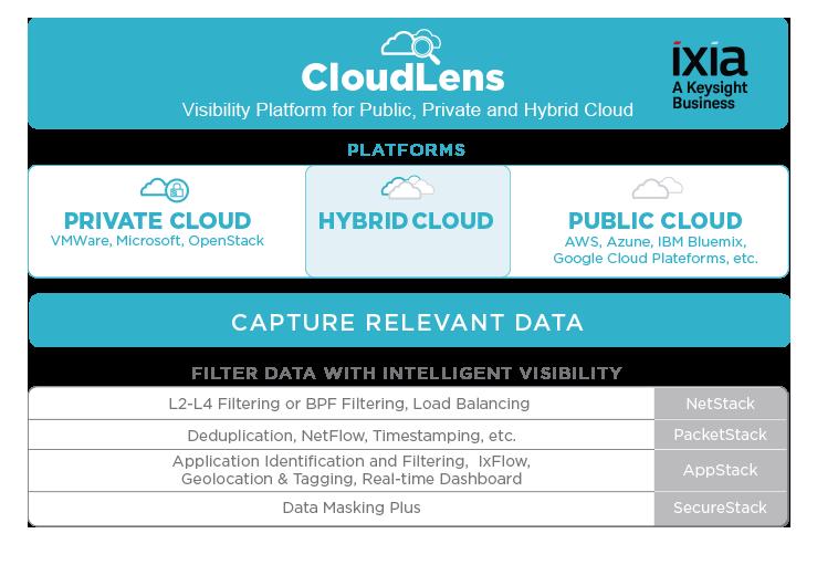 Vizibilitate pentru marile platforme de cloud