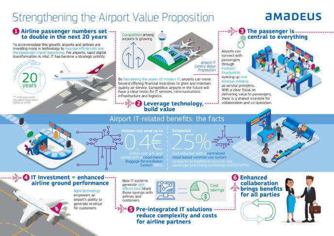 Modul în care aeroporturile pot valorifica transformarea digitală