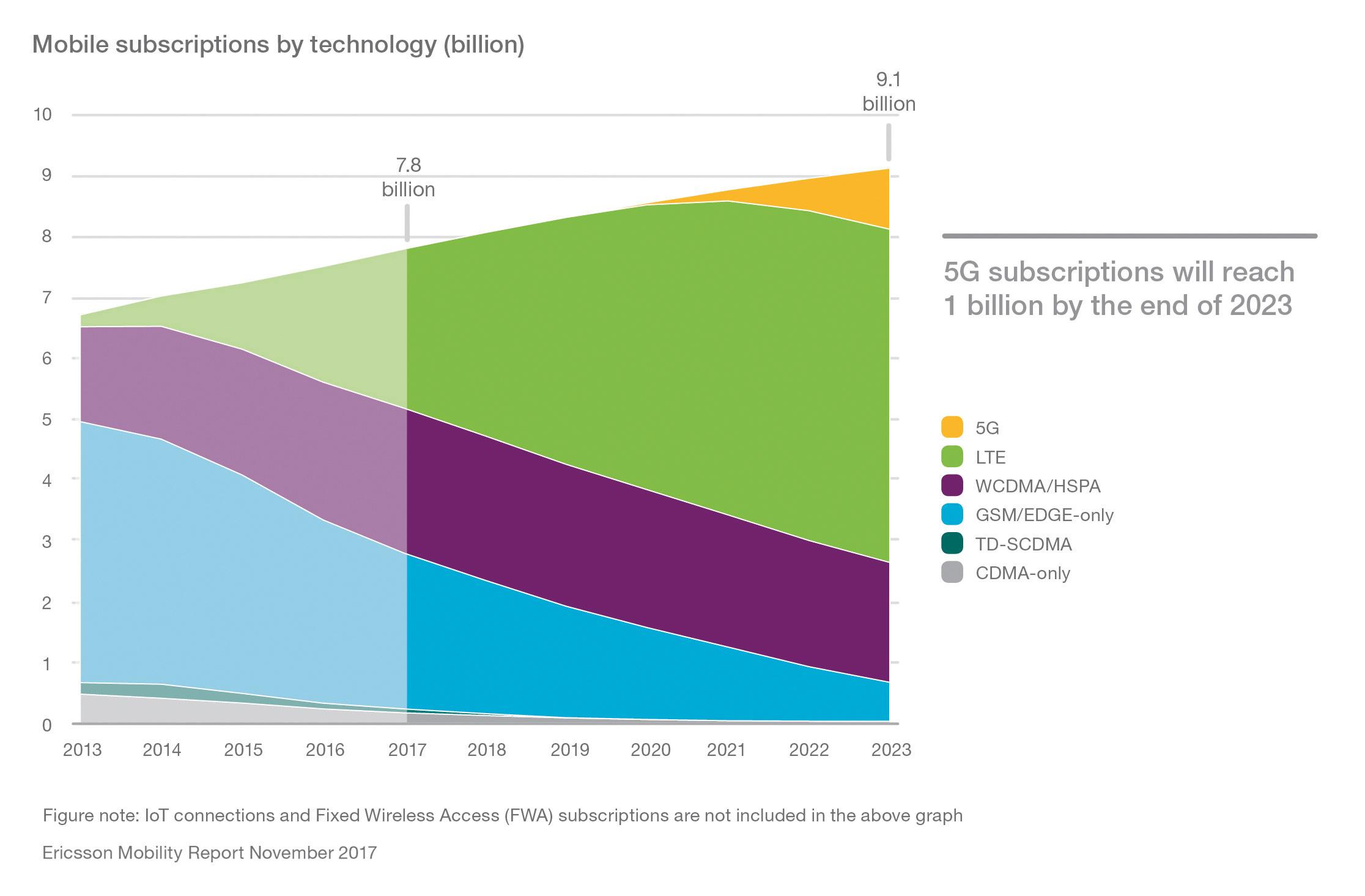 1 miliard de abonamente 5G în 2023