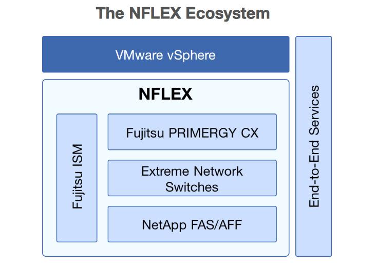 Noi detalii despre sistemul convergent Fujitsu NetApp NFLEX