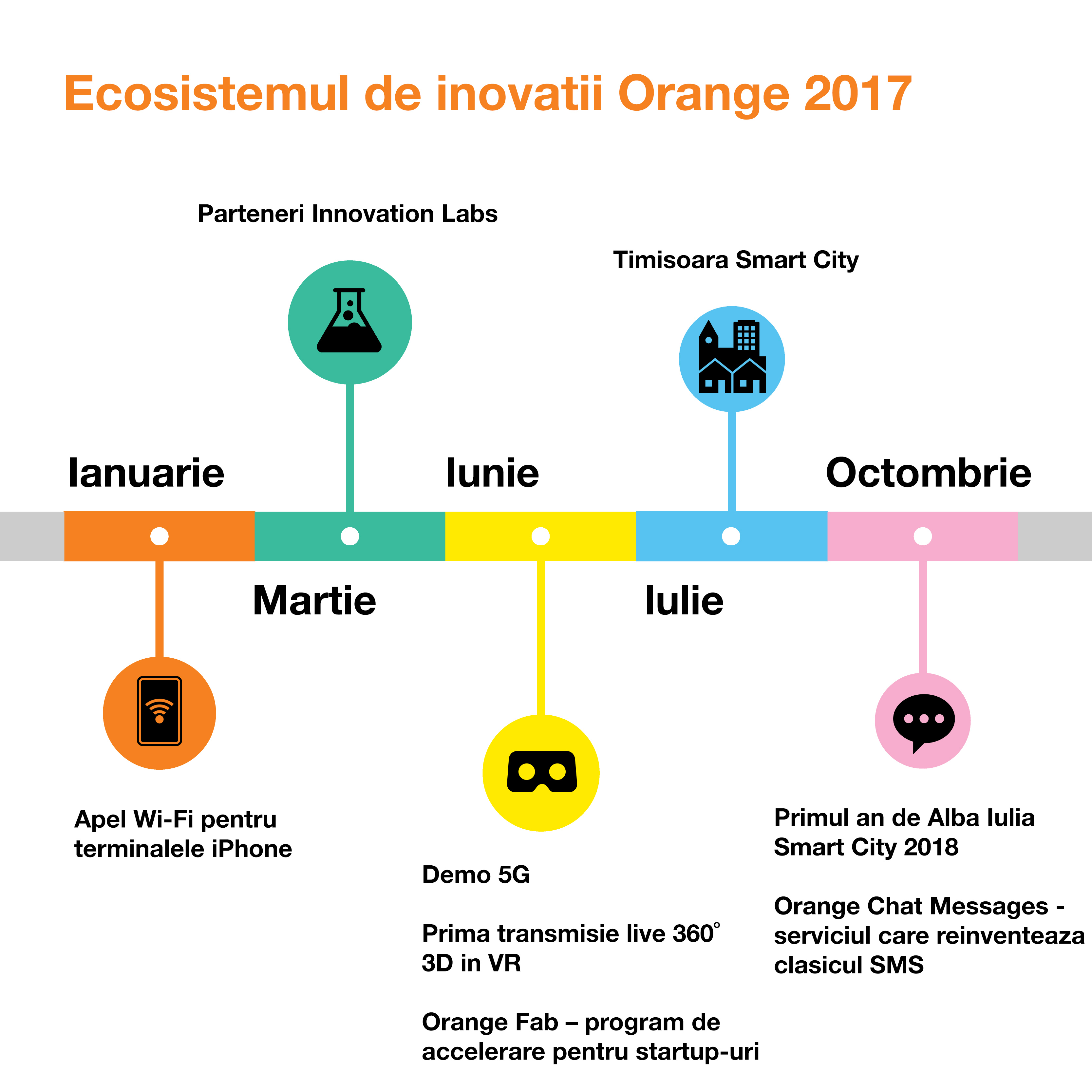 Ecosistemul de inovatii Orange 2017