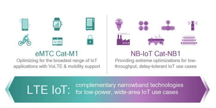 Narrowband IoT crește eficiența dispozitivelor conectate