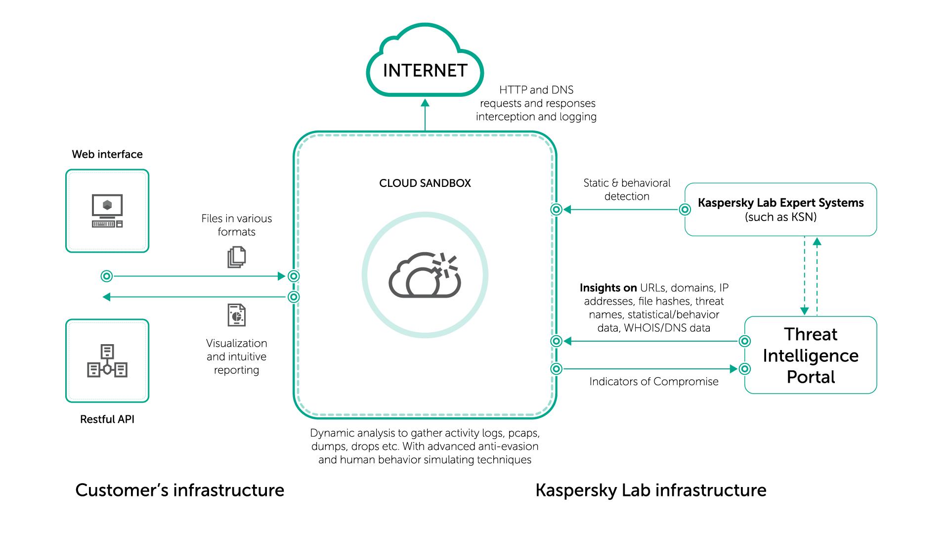 Noua soluție Kaspersky Cloud Sandbox îmbunătățește capacitatea de investigare a amenințărilor complexe