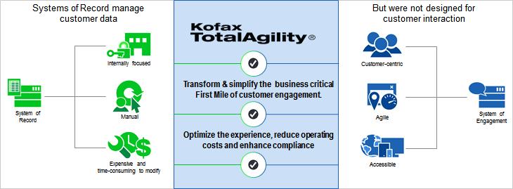 Kofax accelerează transformarea digitală în industria asigurărilor