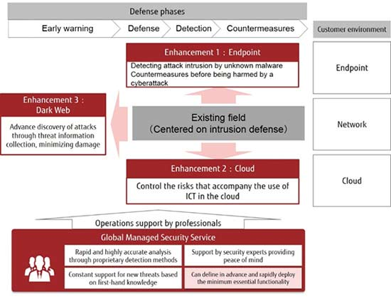 Fujitsu își extinde serviciul pentru apărarea împotriva diversificării atacurilor cibernetice