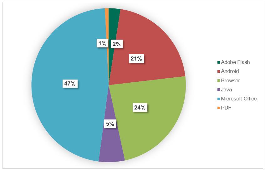 Atacurile care folosesc exploit-uri pentru Microsoft Office în creștere