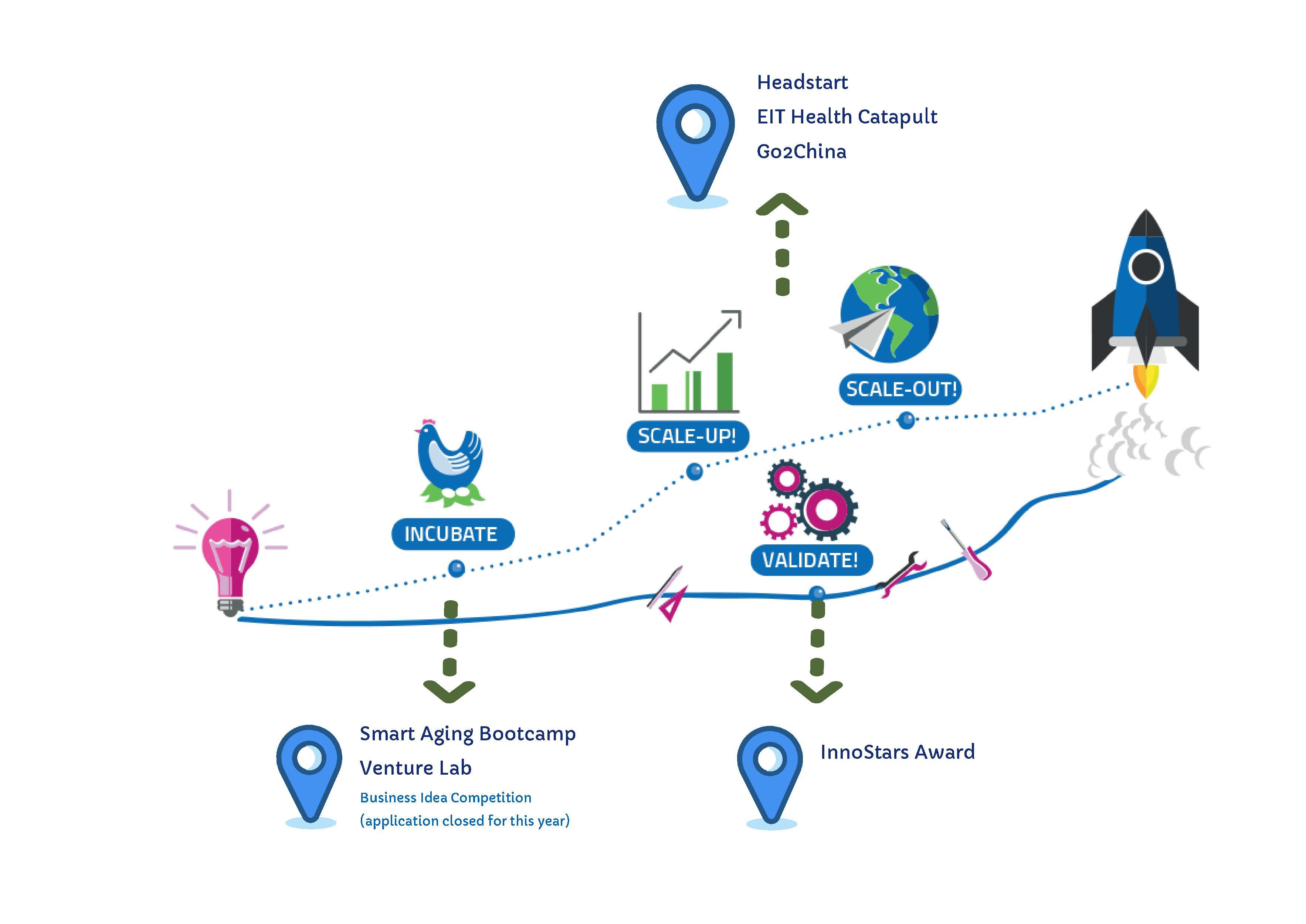 Startup-urile se mai pot înscrie la competițiile EIT Health