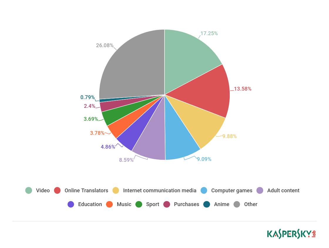 Care sunt căutările online ale copiilor din toată lumea