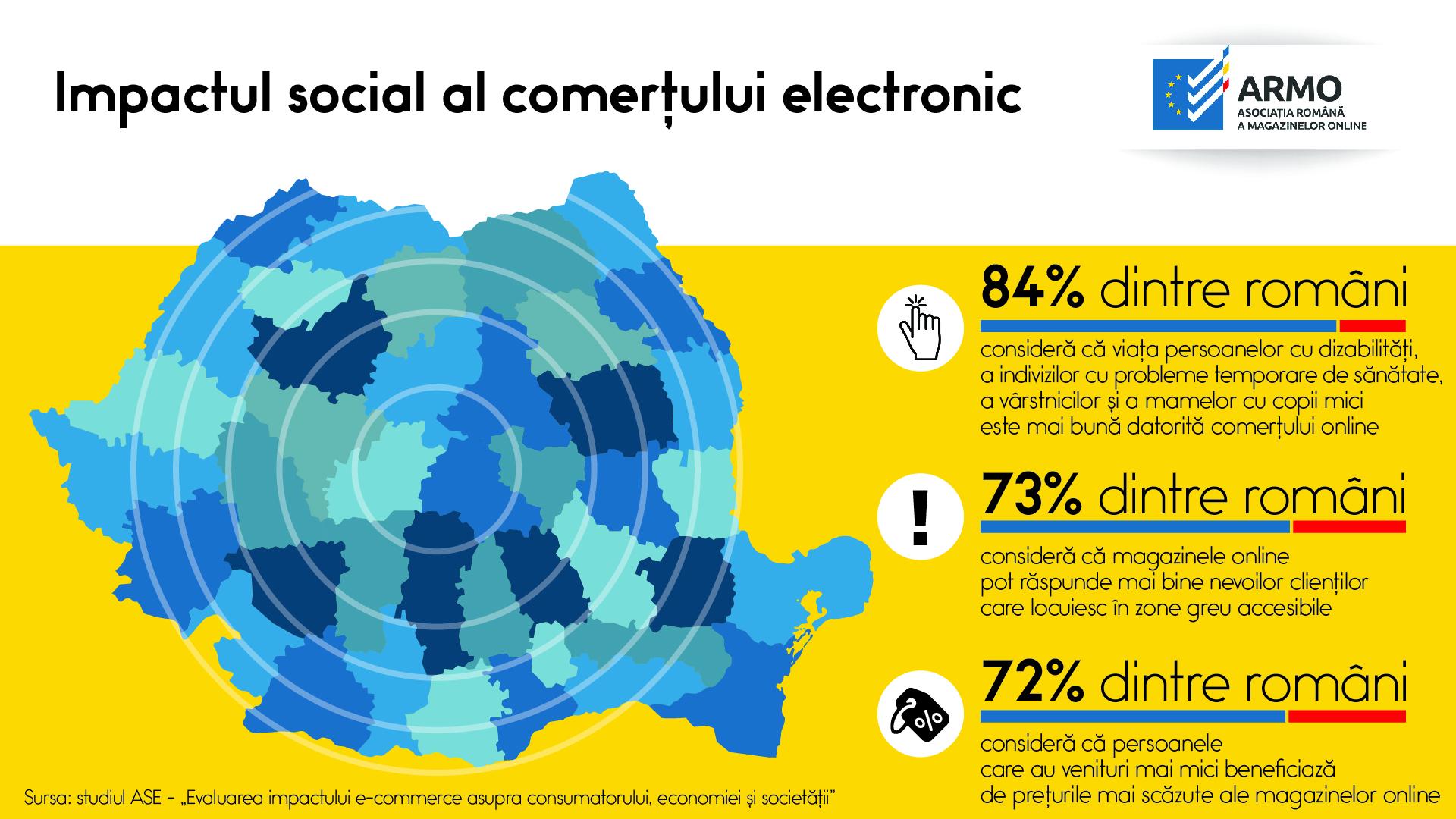 Comerțul electronic aduce numeroase beneficii grupurilor vulnerabile