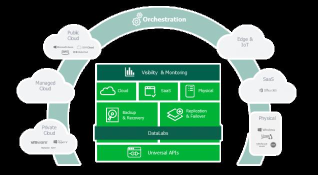 Veeam oferă clienților săi o nouă abordare a sistemelor de protecție a datelor