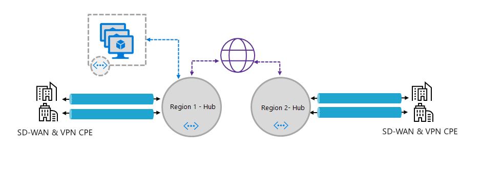 Microsoft lansează noi opțiuni de rețea pentru Azure
