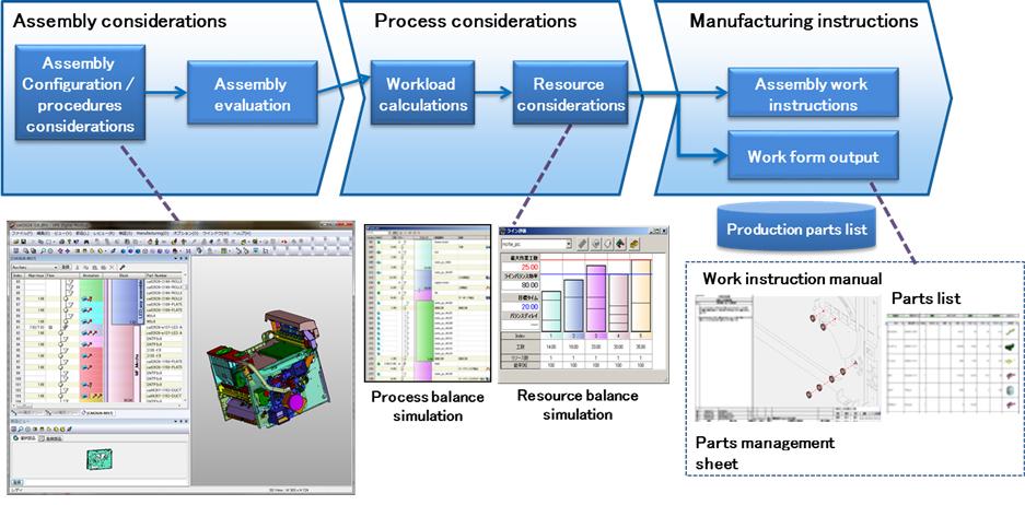 Fujitsu a lansat cea mai nouă versiune a VPS Digital Production Preparation Tool