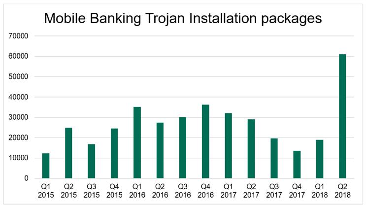 Crește numărul versiunilor virusului bancar Trojan pentru dispozitive mobile