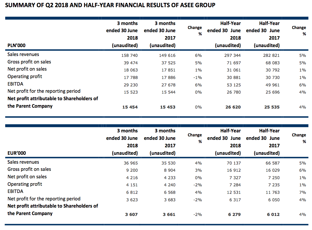 Summary Q2 2018 and H1 ASEE financial results