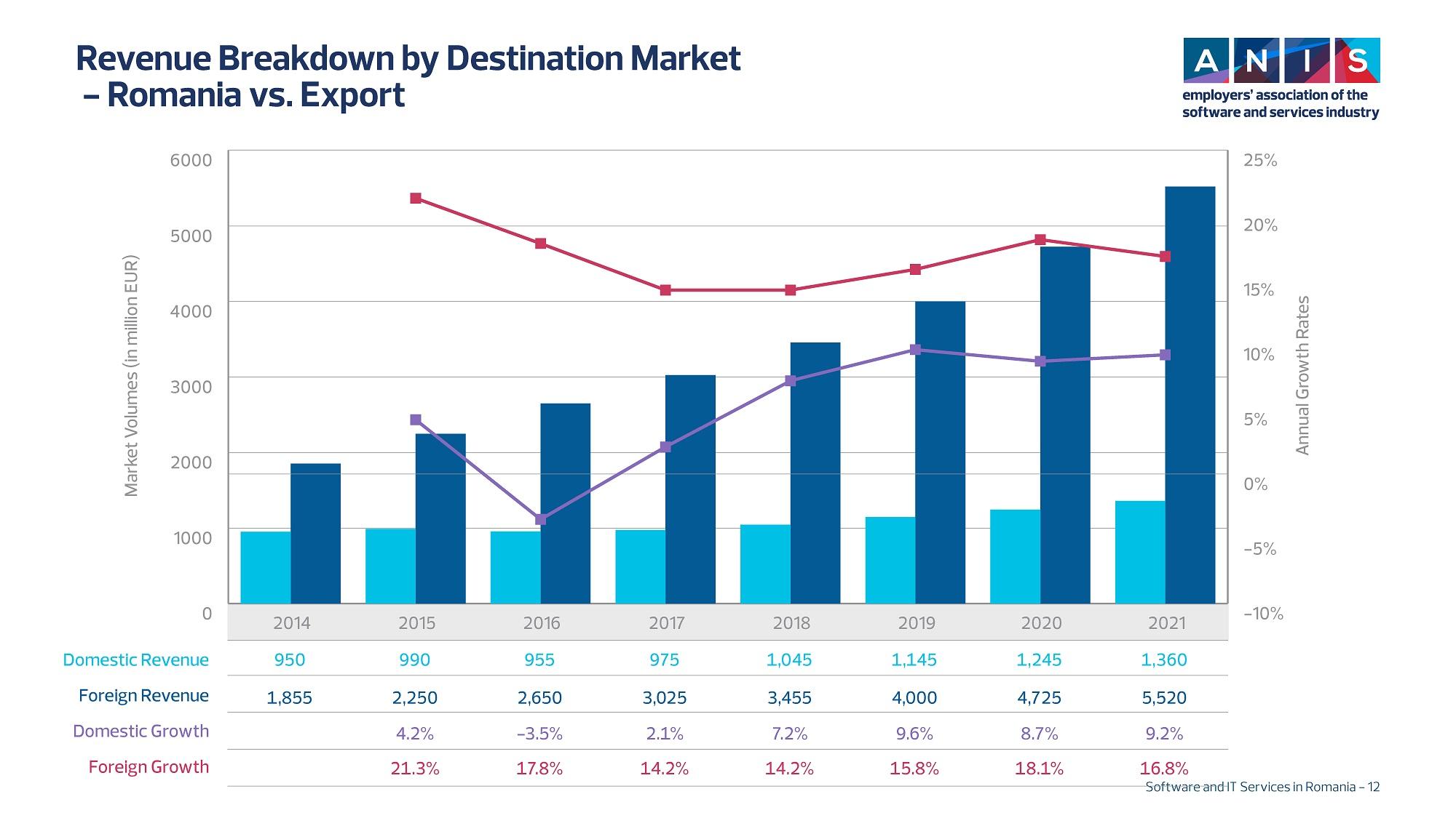 5. Revenue Breakdown by Destination Market_s