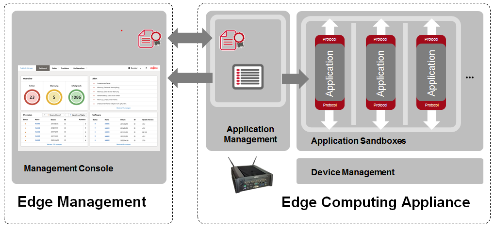 FUJITSU IoT Solution INTELLIEDGE