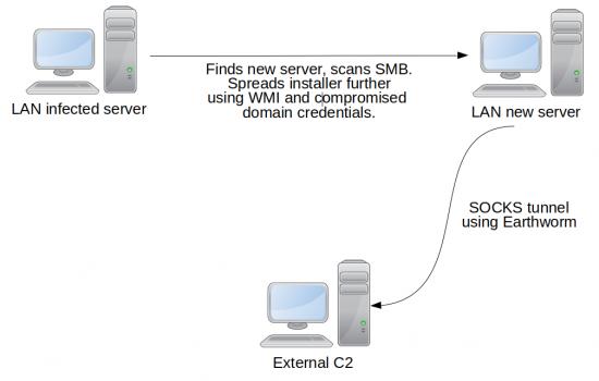 Grupul LuckyMouse a revenit și folosește un certificat legitim pentru a semna malware-ul