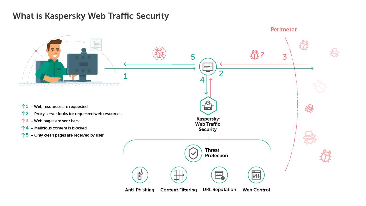 Companiile pot reduce expunerea la amenințările online cu ajutorul Kaspersky Web Traffic Security
