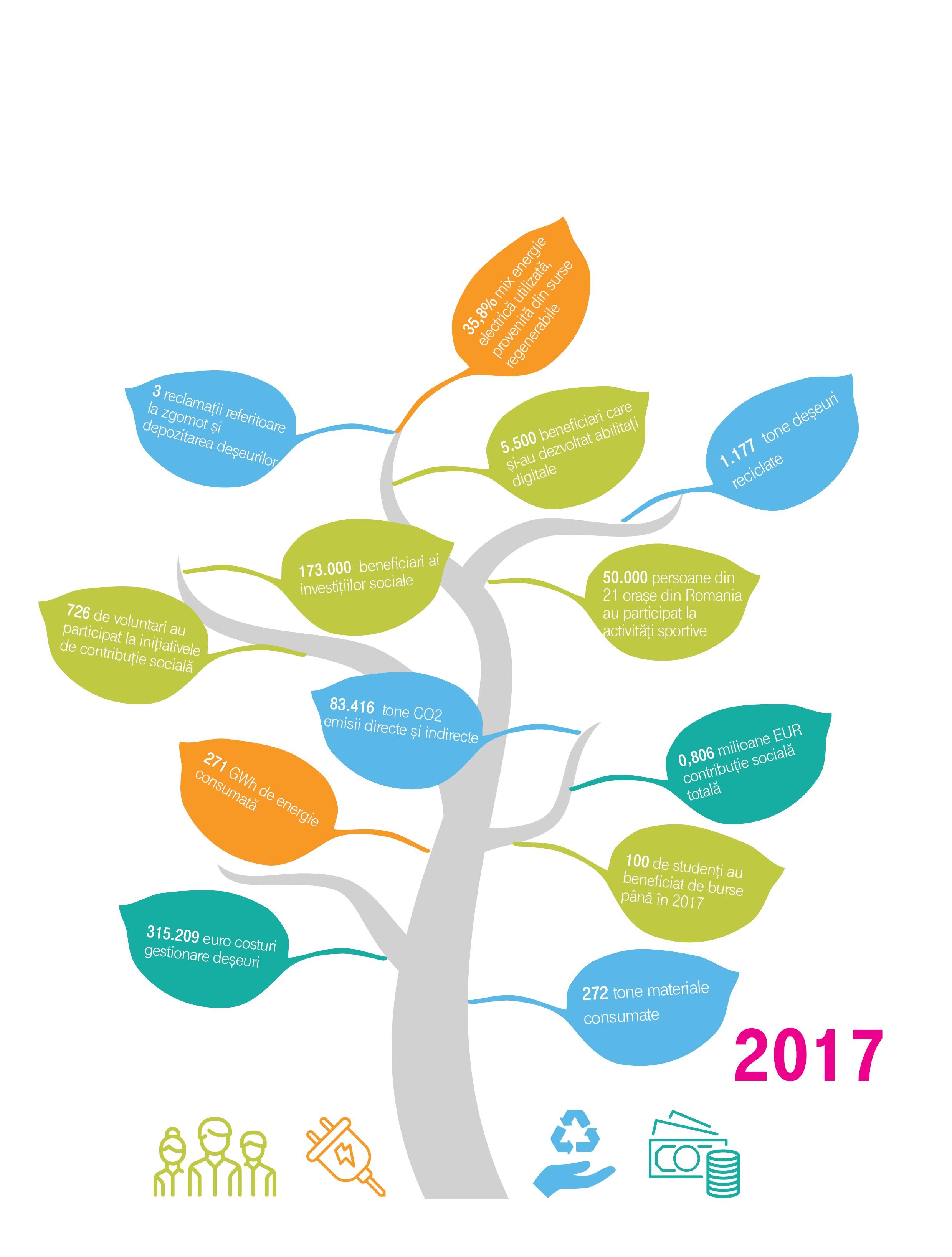 Telekom Romania a lansat raportul de sustenabilitate pentru 2017