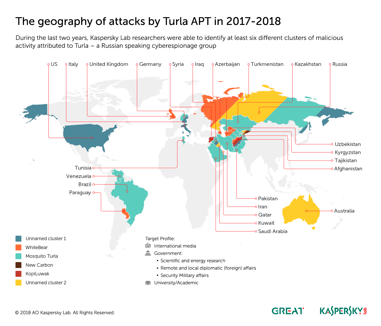 Grupările de limba rusă Sofacy și Turla folosesc aceleași tehnici și au unele ținte comune, din Asia