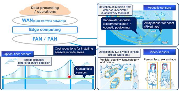 OKI prezintă soluția IoT Business Platform pentru transformarea digitală a infrastructurilor sociale