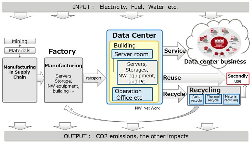 Fujitsu preocupată de reducerea emisiilor poluante a centrelor de date