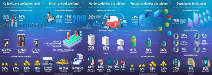 7 din 10 români și-au pierdut cel puțin o dată informațiile personale din telefon
