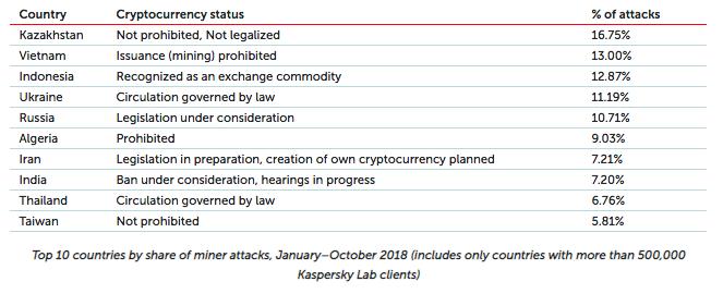 Conținutul piratat a dus la creșterea accentuată a programelor ilegitime de mining de criptomonede în 2018