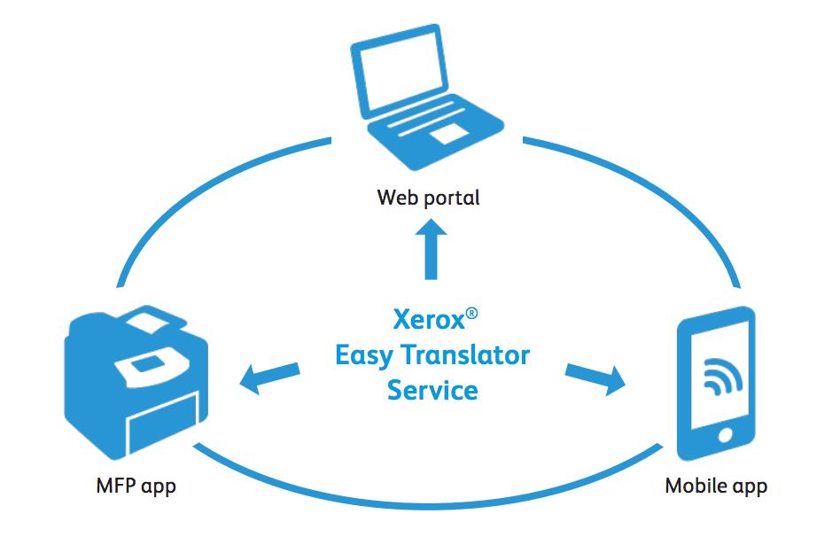 Universitatea Babes-Bolyai va folosi aplicația Xerox Easy Translator Service